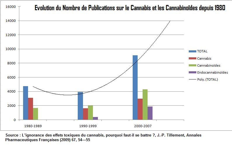 publications cannabis